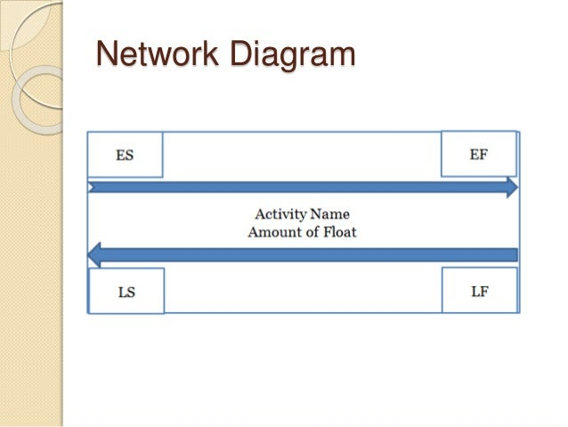 Software project management software engineering 35 network diagram ccuart Choice Image