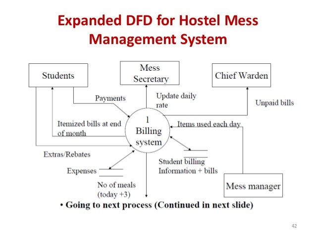Abstract and introduction for Hostel Management system database
