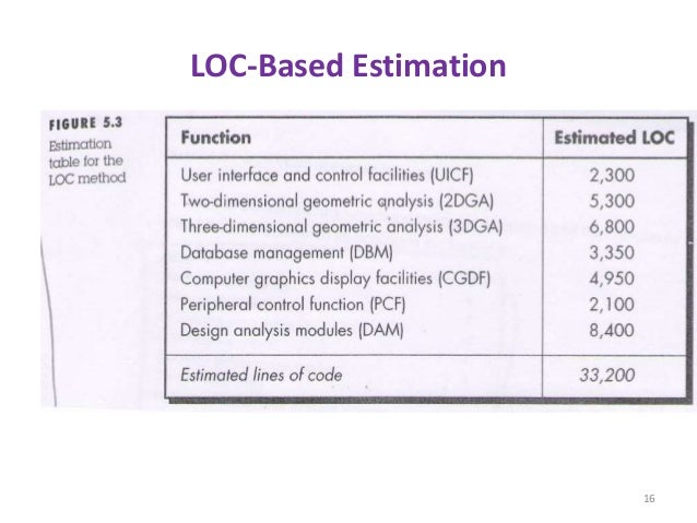 LOC-Based Estimation 16