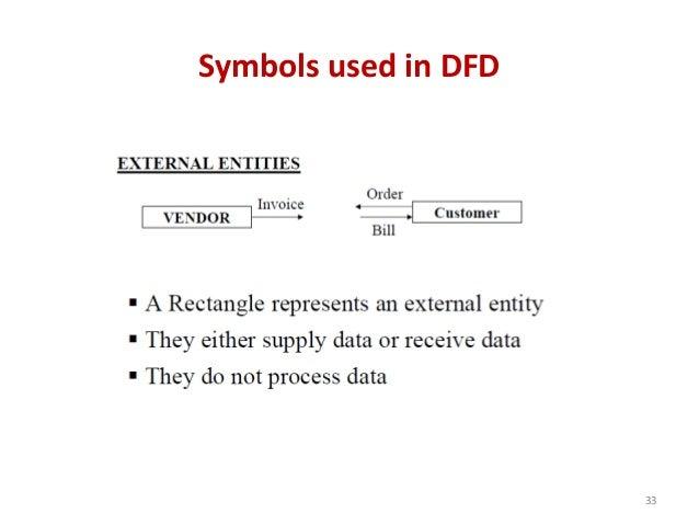 Symbols used in DFD 33