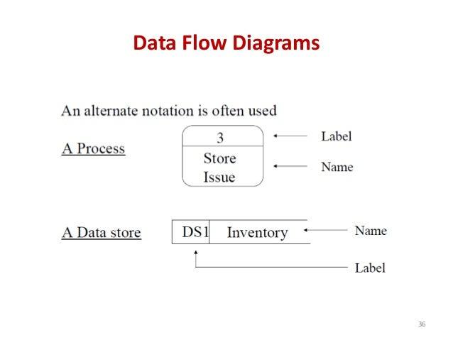 Data Flow Diagrams 36