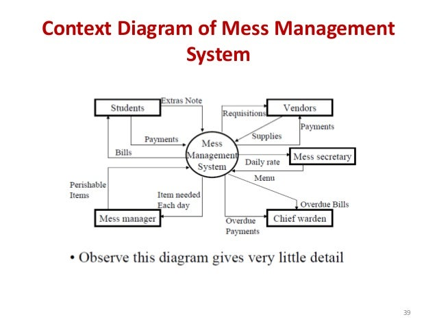Context Diagram of Mess Management System 39