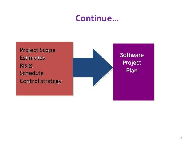 Continue… Project Scope Estimates Risks Schedule Control strategy Software Project Plan 4