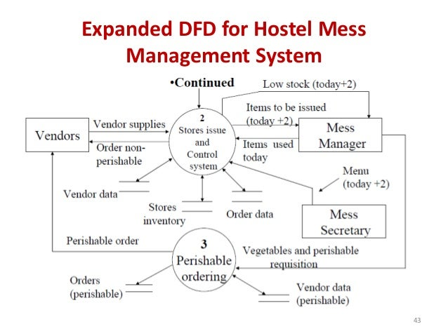 Expanded DFD for Hostel Mess Management System 43