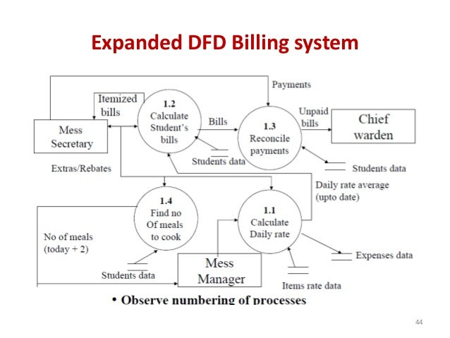 Expanded DFD Billing system 44