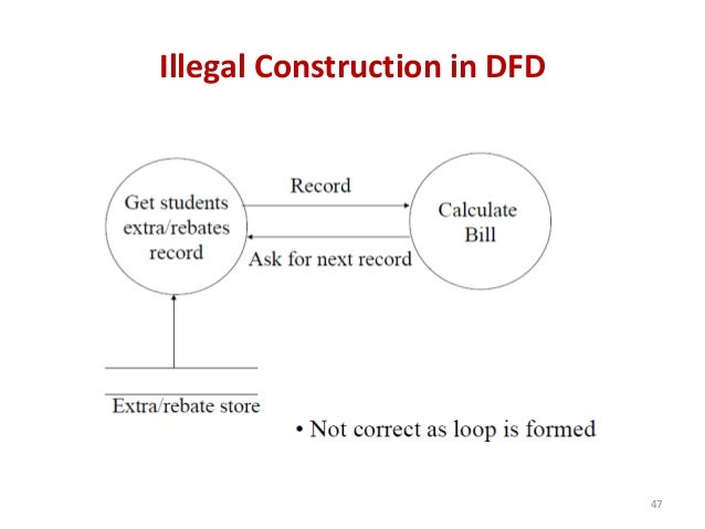 Illegal Construction in DFD 47