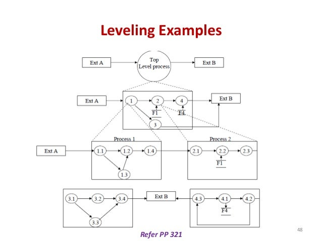 Leveling Examples Refer PP 321 48