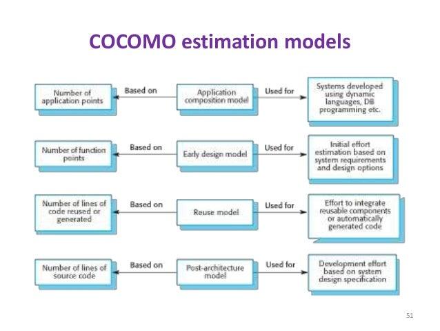 COCOMO estimation models 51