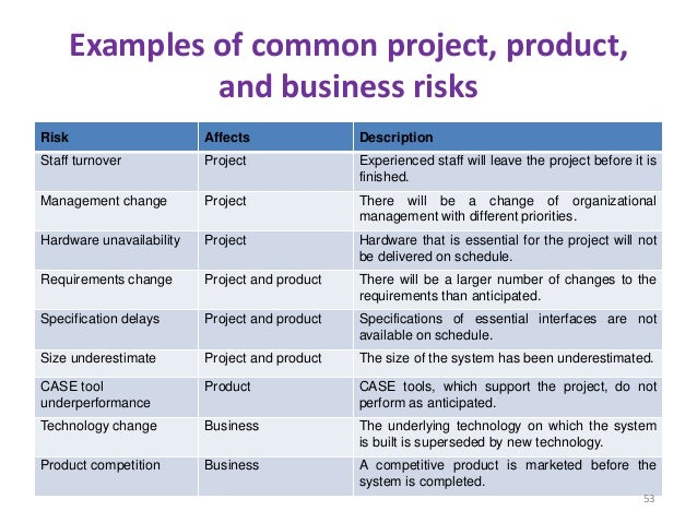 Examples of common project, product, and business risks Risk Affects Description Staff turnover Project Experienced staff ...