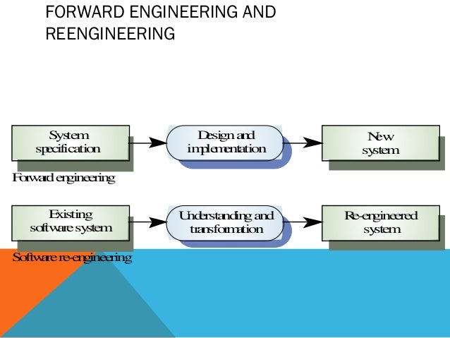 program reengineering Reverse engineering is the process of discovering the technological principles of a human made device, object or system through analysis of its structure, function and operation it often.