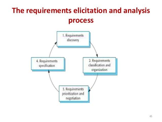 Software Requirements Process Diagram Auto Electrical Wiring Diagram - Requirements gathering software
