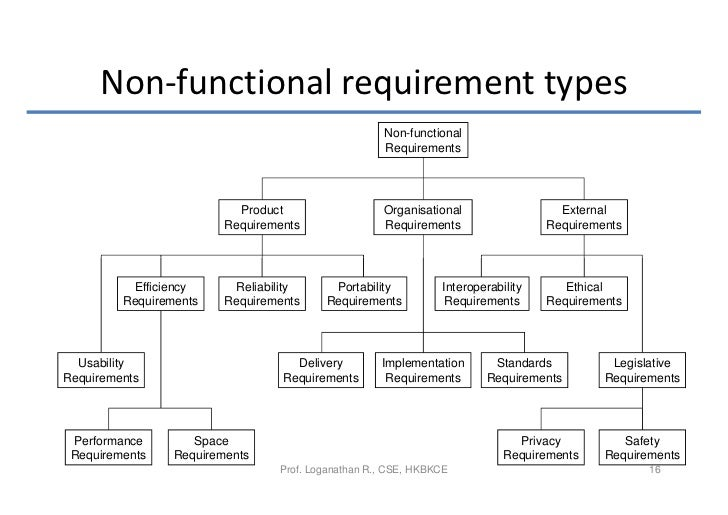 Software Requirements - Software functional requirements