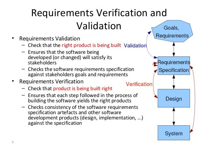 Validation activities include testing of
