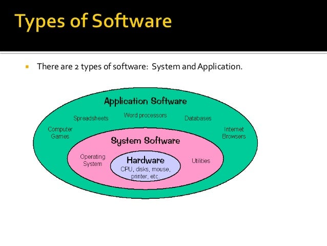System Software And Application