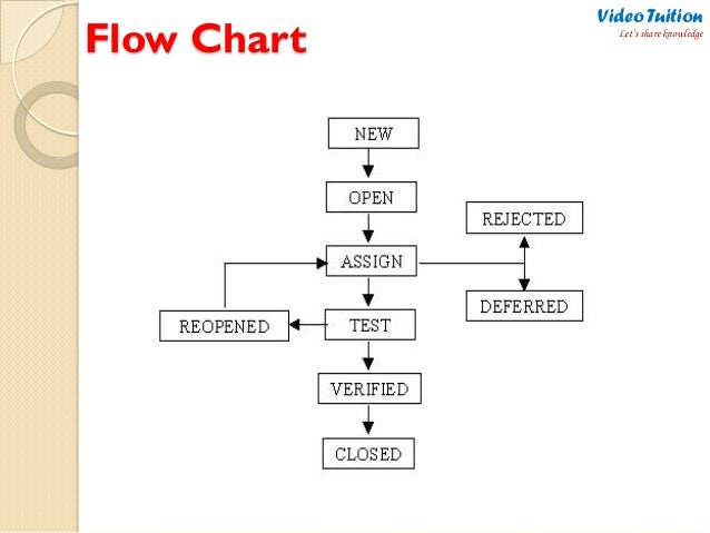 flow chart video tuition lets share knowledge - Software Testing Process Flow Diagram