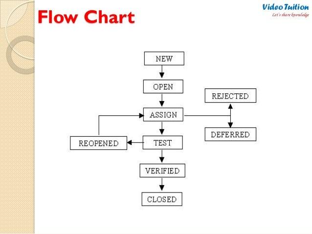 Simple Workflow Diagram Examples Simple Correlation