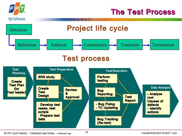 quickly reproduce 19 - Software Testing Process Flow Diagram