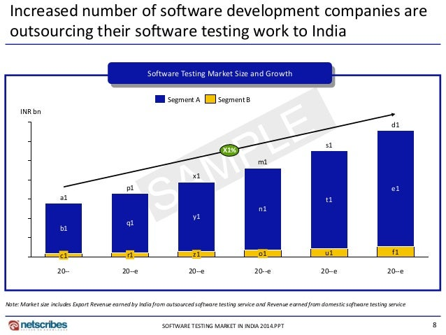"""outsourced software testing services market report """"global outsourced software testing market 2018""""wiseguyreportscom publish new market research report on -""""outsourced software testing market."""