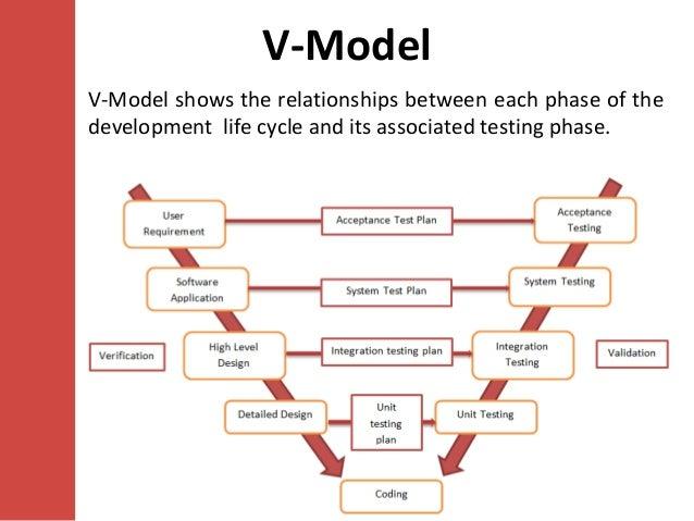 Software testing models ccuart Choice Image