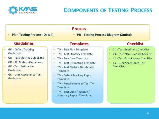 Software testing process testing automation and software for Test automation strategy document template
