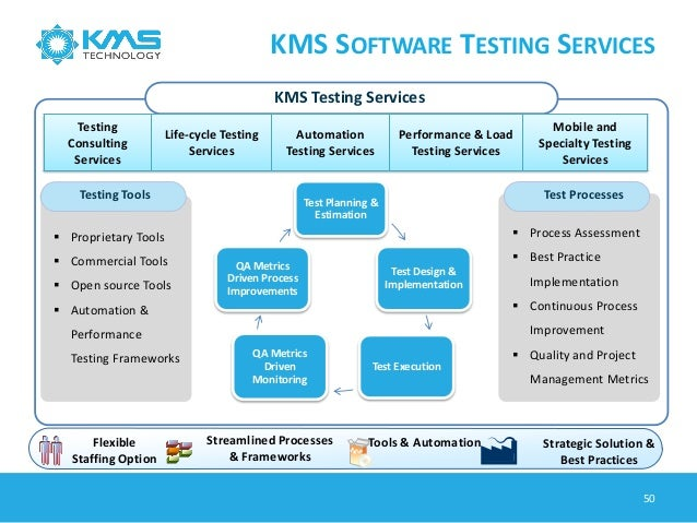 Software Testing Process & Trend