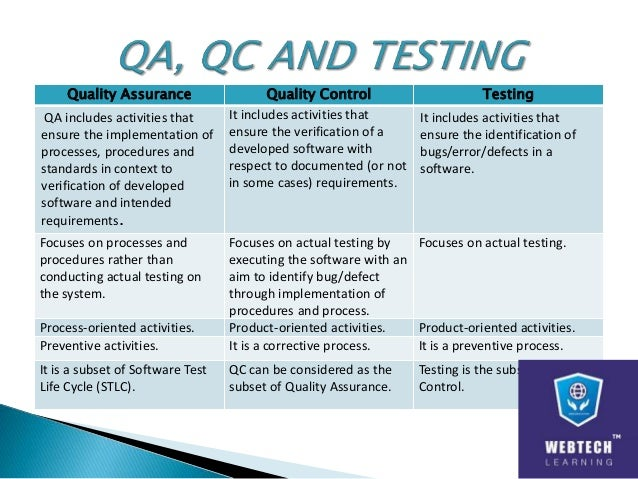 Software testing & Quality Assurance