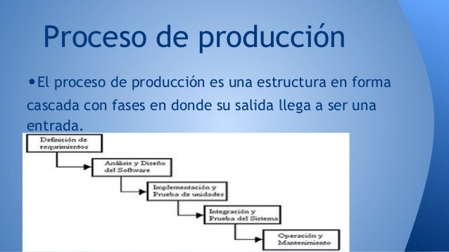 Software y su proceso de creaci n procesos productivos y for Descripcion del proceso de produccion