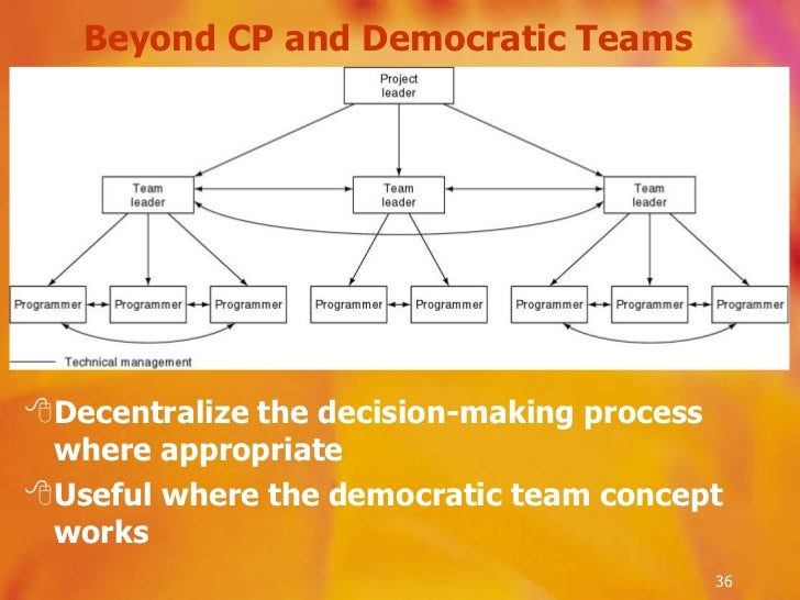 Beyond CP and Democratic Teams  <ul><li>Decentralize the decision-making process where appropriate </li></ul><ul><li>Usefu...