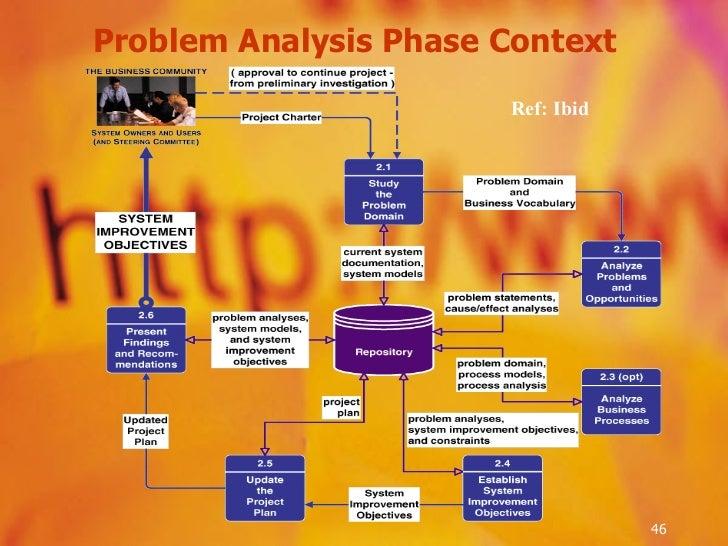 Problem Analysis Phase Context Ref: Ibid