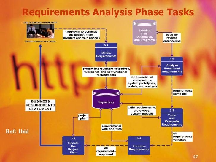 Requirements Analysis Phase Tasks Ref: Ibid