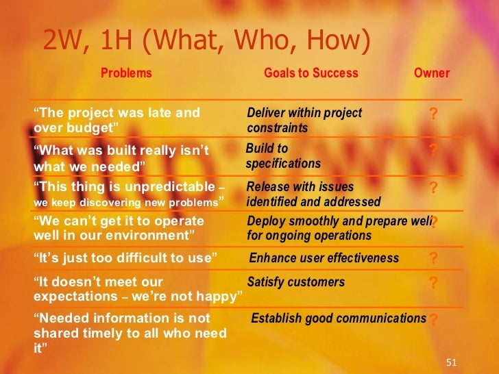 2W, 1H (What, Who, How) Establish good communications Goals to Success Deliver within project constraints Build to specifi...