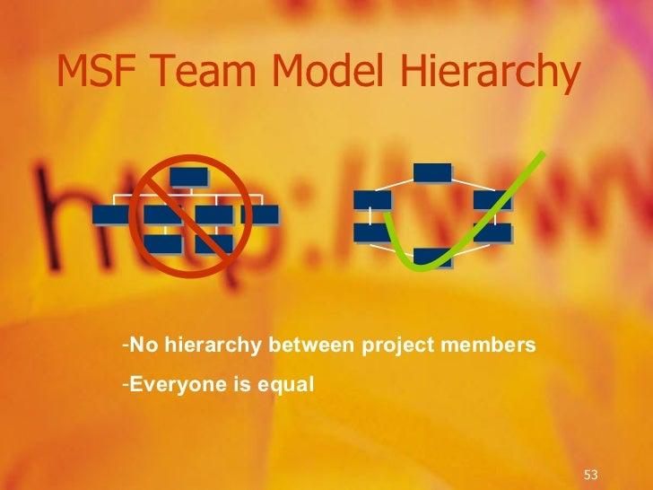 MSF Team Model Hierarchy <ul><li>No hierarchy between project members </li></ul><ul><li>Everyone is equal </li></ul>