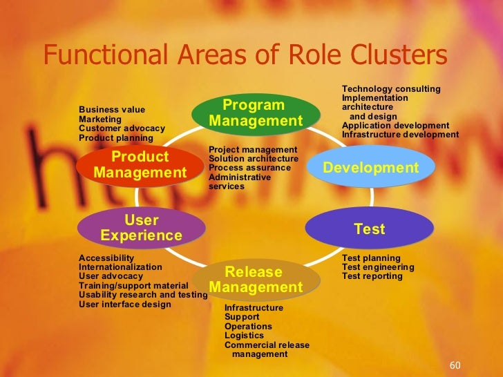 Functional Areas of Role Clusters Business value Marketing Customer advocacy Product planning Project management Solution ...