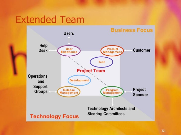 Extended Team Operations and  Support Groups Technology Focus Business Focus Users Project Sponsor Customer Technology Arc...