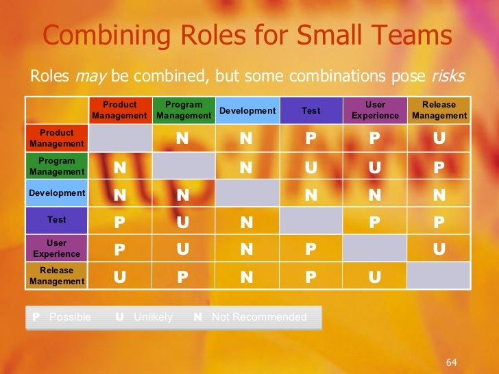 Combining Roles for Small Teams <ul><li>Roles  may  be combined, but some combinations pose  risks </li></ul>P   Possible ...