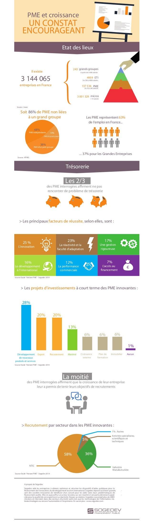 PME et croissance UN CONSTAT ENCOURAGEANT entreprises en France 3 144 065 3 001 329 micros 137 534 PME 4959 ETI 243 grands...