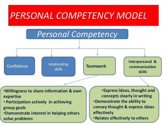 personal competency essay Core personal competencies important to  personal competencies we adopted this approach to be consistent with calls for an integrated and competency-based.