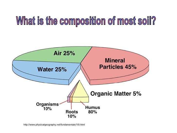 Soil for Define soil composition