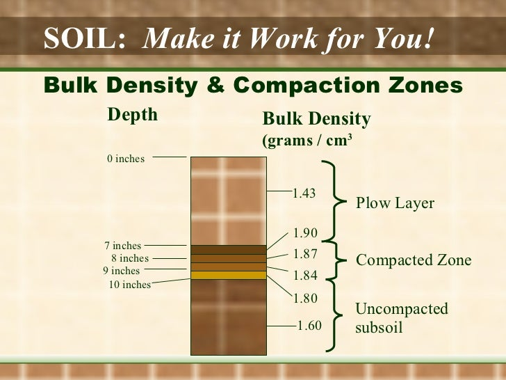 Soil for 90 soil compaction