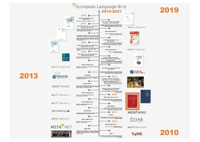 """The Preparation, Impact and Future of the META-NET White Paper Series """"Europe's Languages in the Digital Age"""" Slide 2"""
