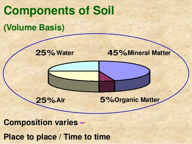 Soil and soil nutrient management in ofc production for Four main components of soil