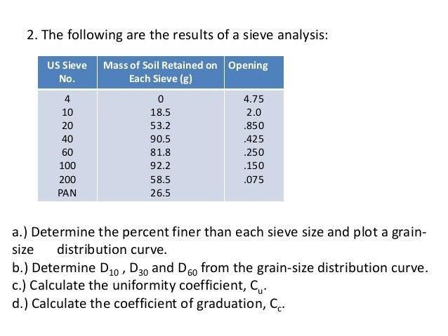 Us standard sieve sizes table for Soil grading
