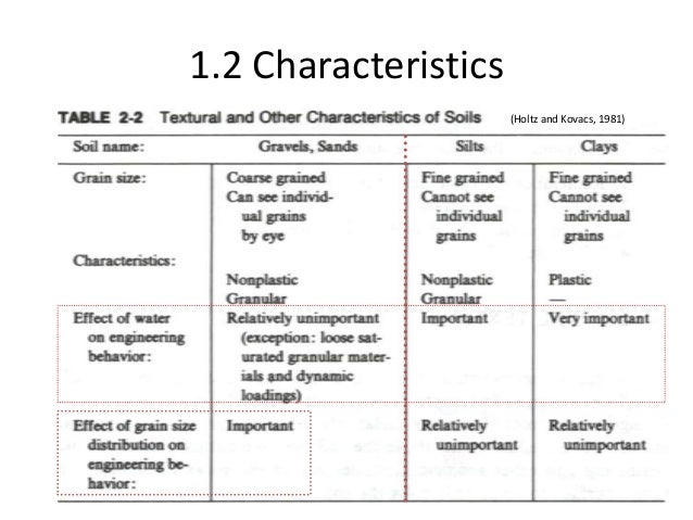 Soil classification for Different types of soil and their characteristics