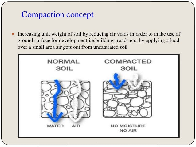 Soil compaction for Three uses of soil
