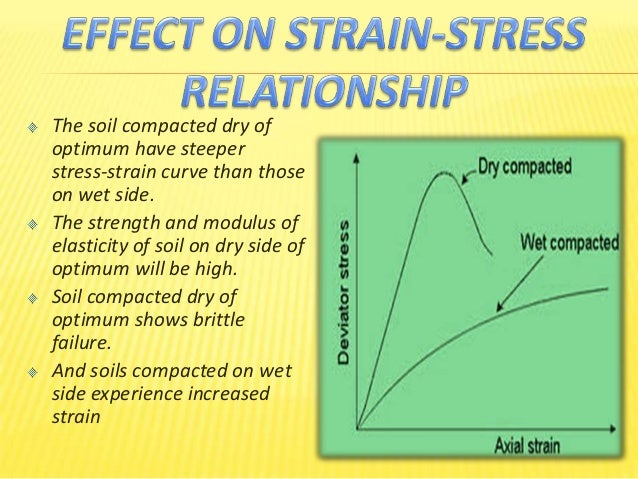 Soil compaction and effects on soil properties for Soil 95 compaction