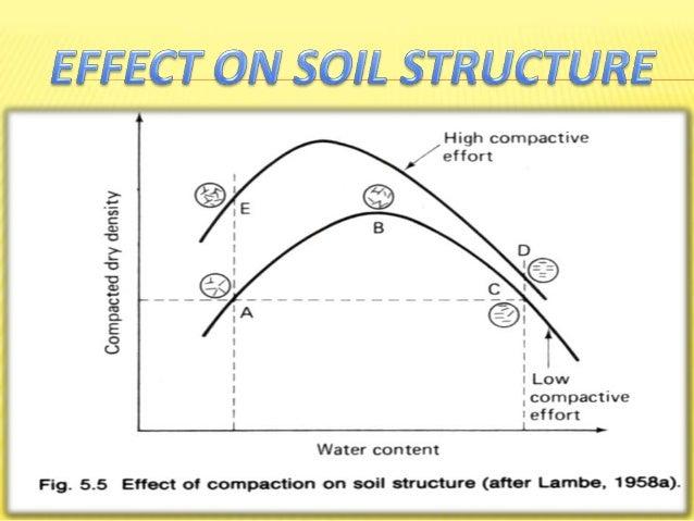 Soil permeability diagram soil compaction diagram for Soil 95 compaction