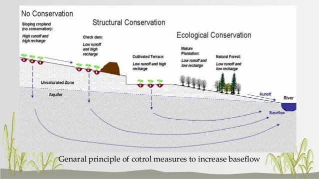 Soil conservation control measures in non agricultural lands for Soil conservation act