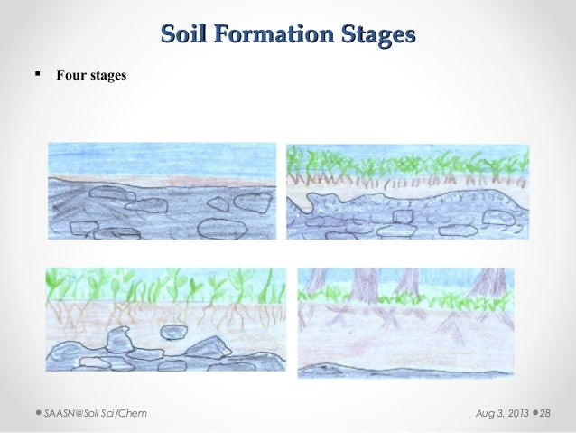 Soil formation video driverlayer search engine for Soil formation
