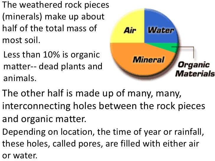 Soil how formed teach for Things made up of soil