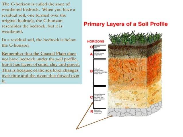 Soil lecture for What is meant by soil